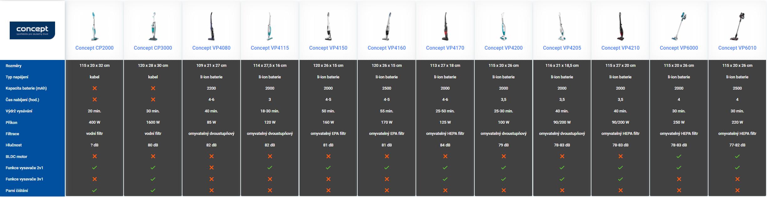 srovnání tyčových vysavačů Concept