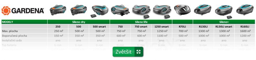 srovnání modelů robotických sekaček gardena