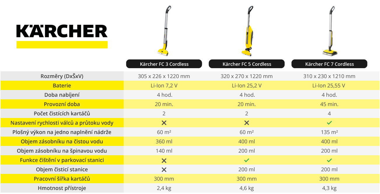 srovnání modelů Kärcher FC Cordless