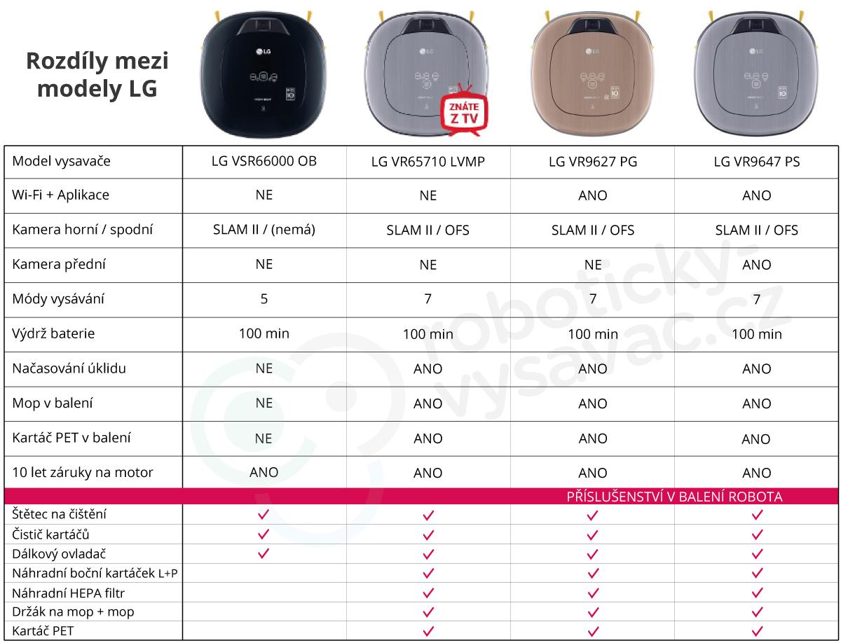 Srovnání modelů LG Hom-Bot