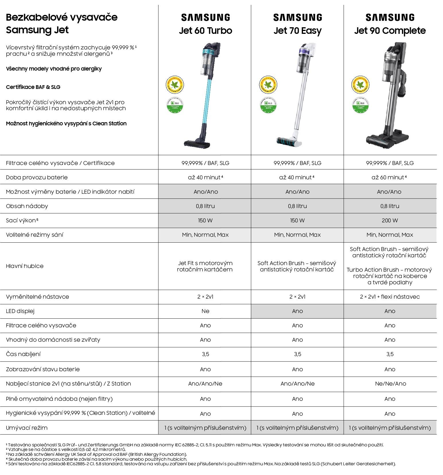 srovnání modelů Samsung jet