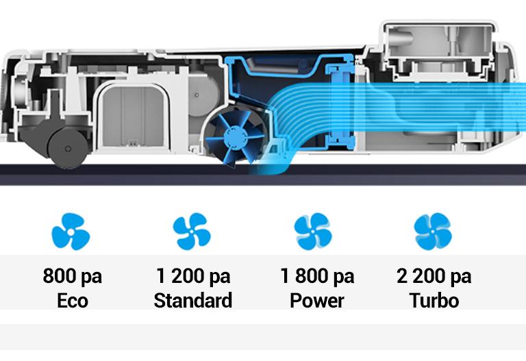 Tesla RoboStar iQ500 sací výkon