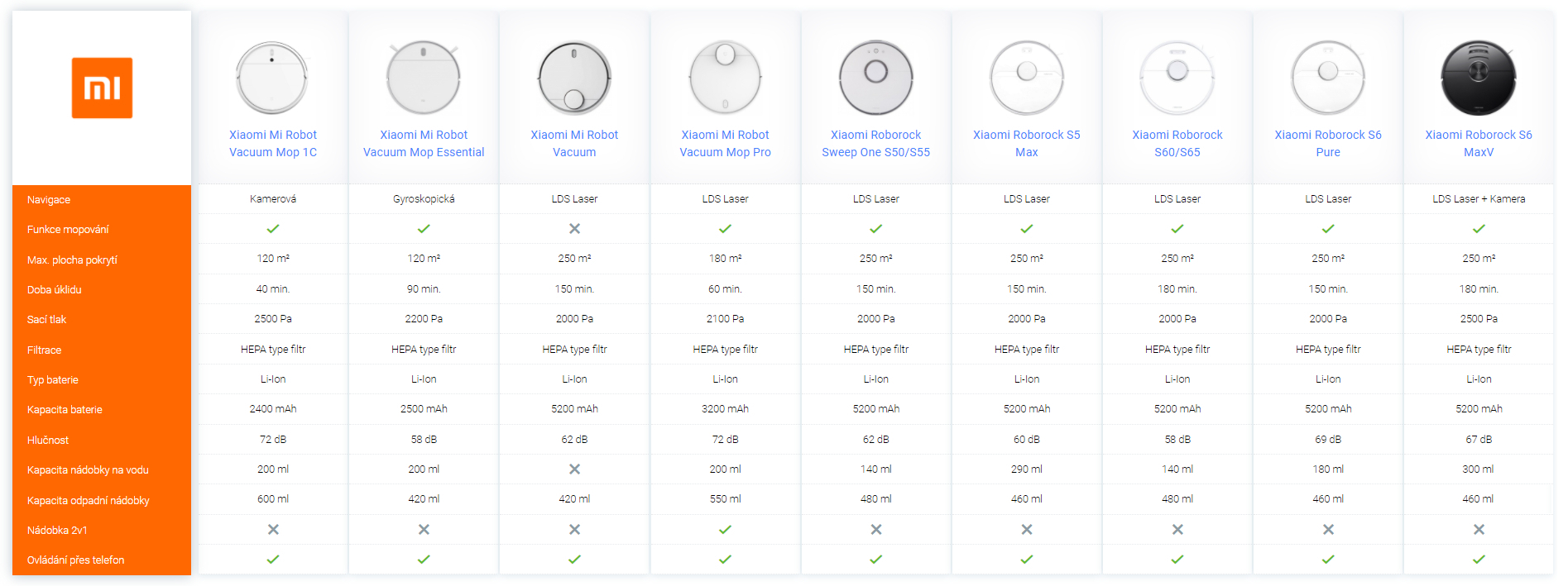 srovnání modelů Xiaomi