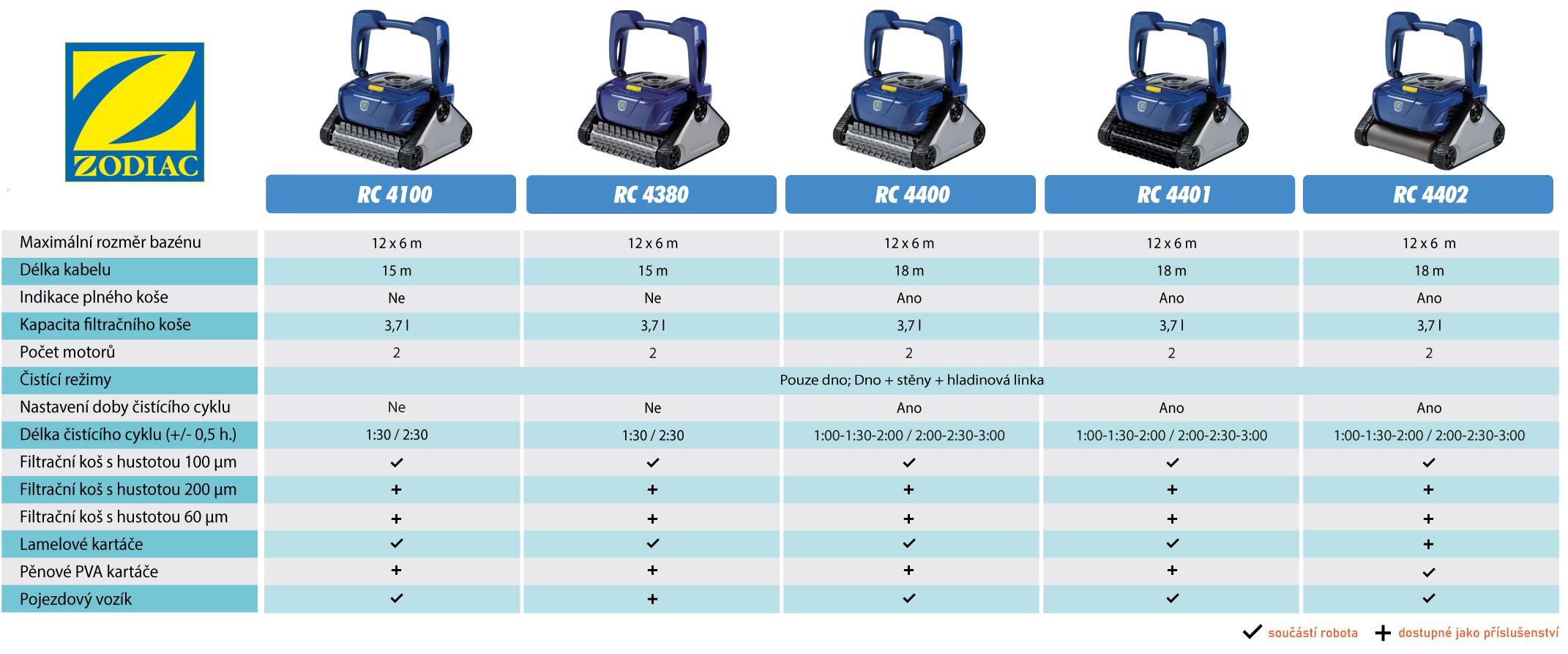 srovnání modelů Zodiac RC
