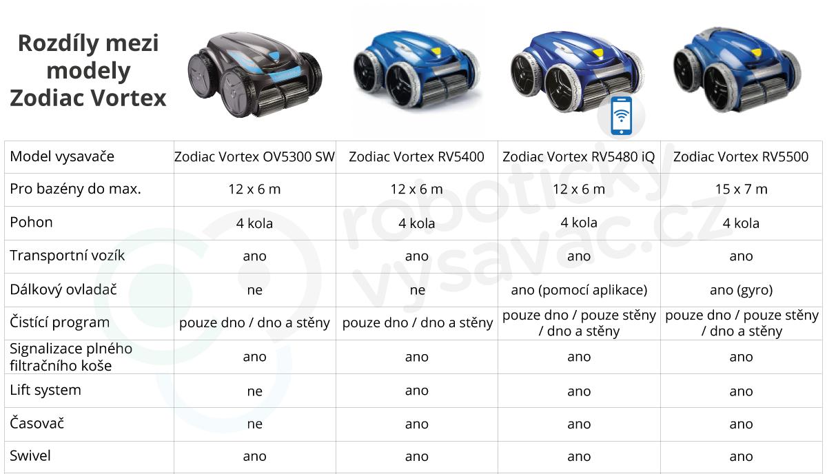 Rozdíly mezi modely Zodiac Vortex