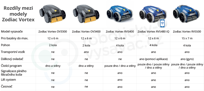 Srovnání modelů Zodiac Vortex